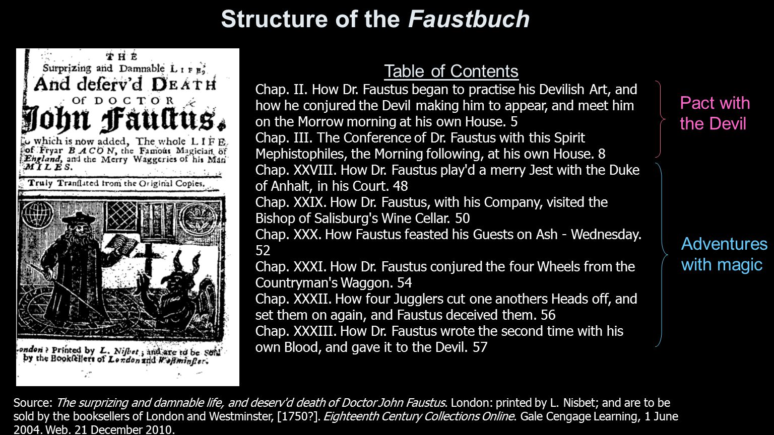 Table of Contents Chap. II. How Dr. Faustus began to practise his Devilish Art, and how he conjured the Devil making him to appear, and meet him on th