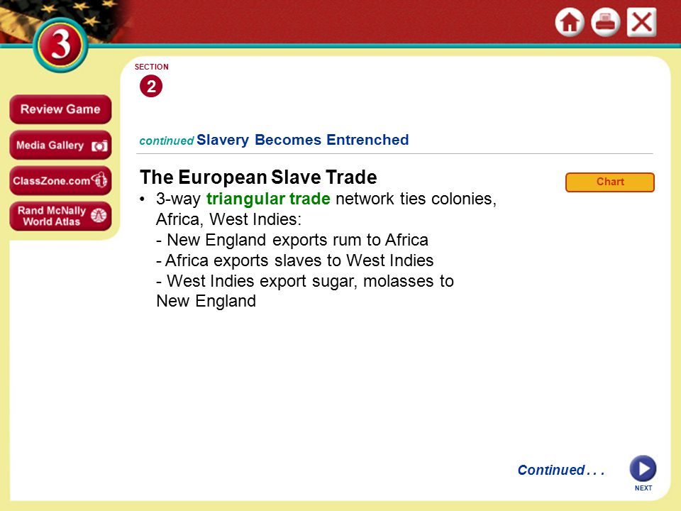NEXT continued Slavery Becomes Entrenched The European Slave Trade 3-way triangular trade network ties colonies, Africa, West Indies: - New England exports rum to Africa - Africa exports slaves to West Indies - West Indies export sugar, molasses to New England 2 SECTION Chart Continued...