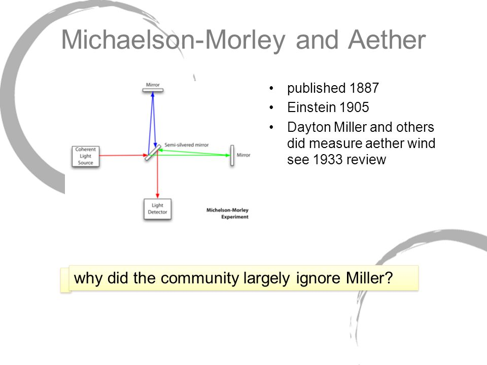 published 1887 Einstein 1905 Dayton Miller and others did measure aether wind see 1933 review why did the community largely ignore Miller