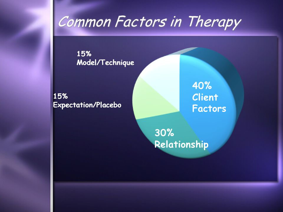 Common Factors in Therapy 30% Relationship 40% Client Factors 15% Expectation/Placebo 15% Model/Technique