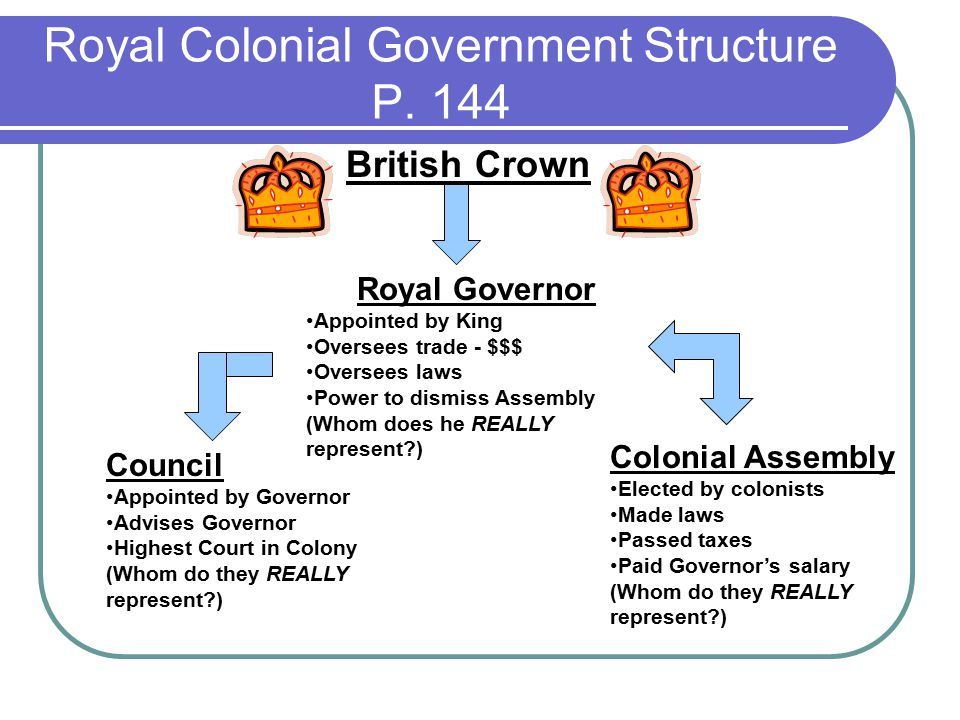 Royal Colonial Government Structure P.