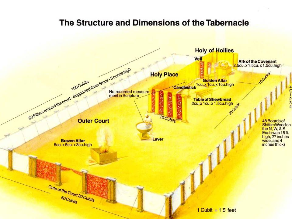 Parts of the Tabernacle  Holy of Holies (Most Holy)  Separated by a veil  Holy  Outer Court