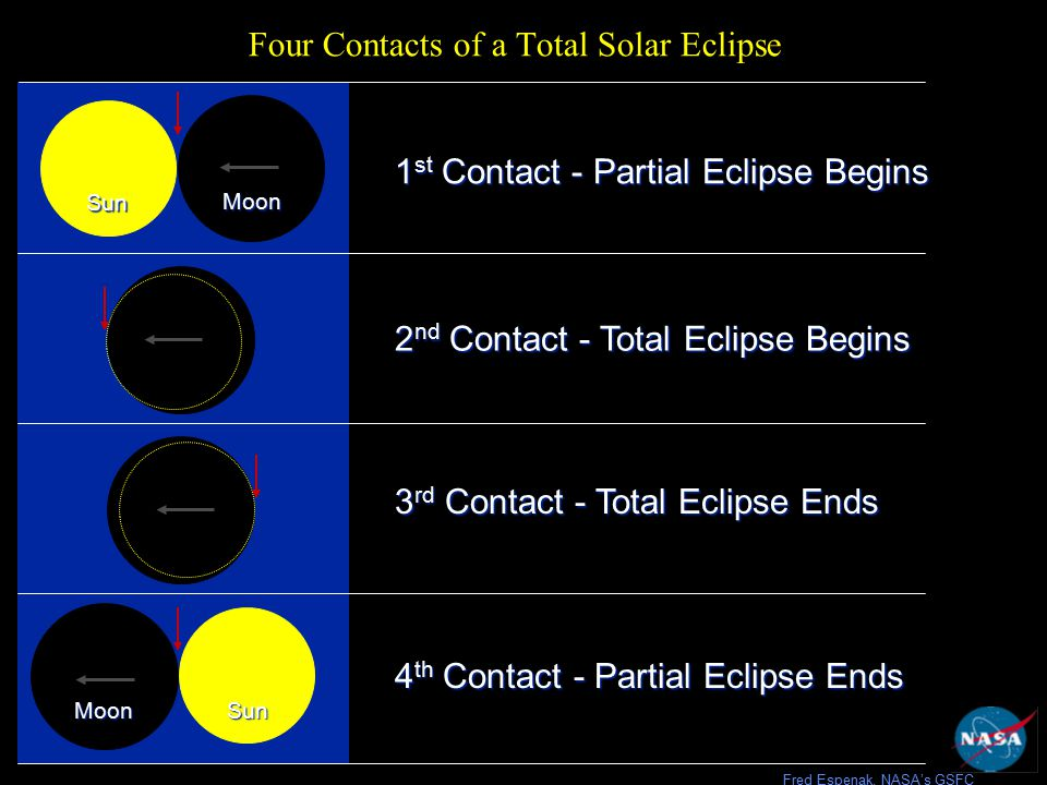 Four Contacts of a Total Solar Eclipse 2 nd Contact - Total Eclipse Begins 3 rd Contact - Total Eclipse Ends 1 st Contact - Partial Eclipse Begins Moon Sun 4 th Contact - Partial Eclipse Ends MoonSun Fred Espenak, NASA's GSFC