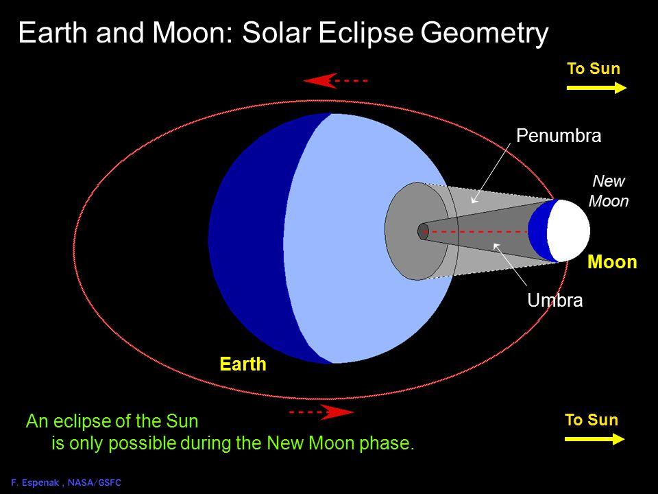 Links for the 2006 Total Solar Eclipse  NASA's Sun-Earth Connection Website for 2006 Eclipse: –sunearthday.nasa.gov/2006/index.php  NASA's Sun-Earth Connection & Exploratorium Live Webcast of 2006 Eclipse: –sunearthday.nasa.gov/2006/events/webcasts.php  NASA's 2006 Total Solar Eclipse Website: –sunearth.gsfc.nasa.gov/eclipse/SEmono/TSE2006/TSE2006.html  NASA's 2006 Eclipse Bulletin (Web Version): –umbra.nascom.nasa.gov/eclipse/20060329/rp.html  NASA's 2006 Eclipse Bulletin (PDF Version): –sunearth.gsfc.nasa.gov/eclipse/SEpubs/TP212762.html  NASA's Eclipse Home Page: –sunearth.gsfc.nasa.gov/eclipse/eclipse.html