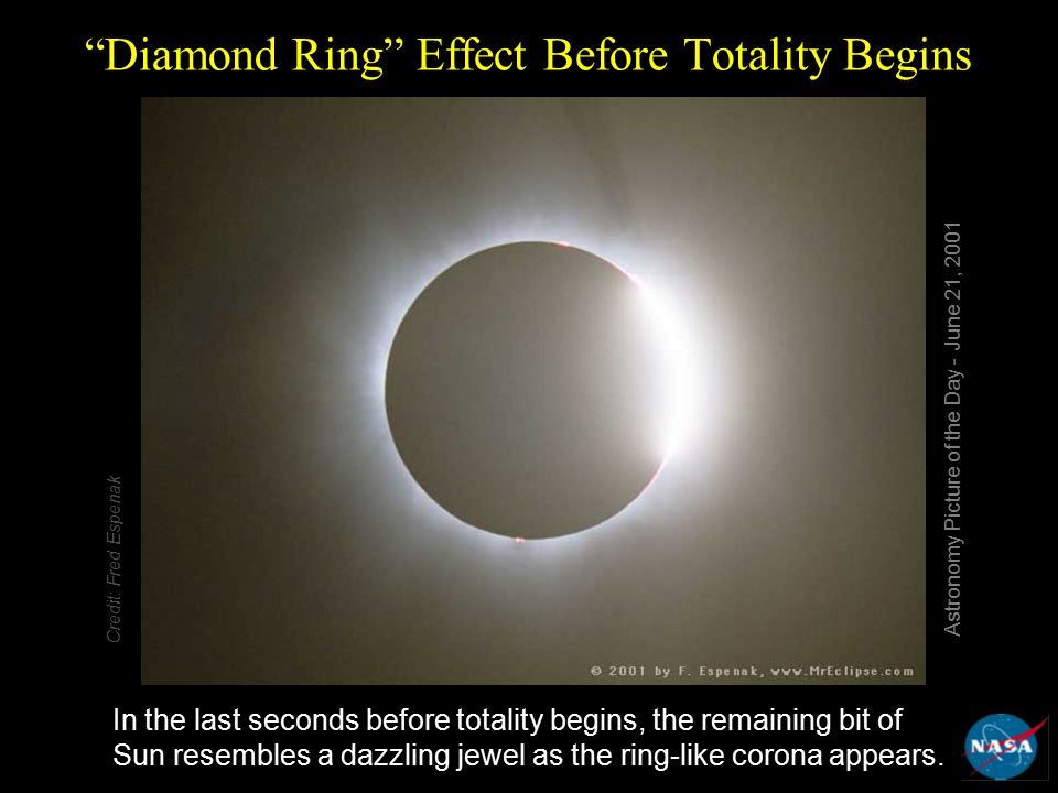 Diamond Ring Effect Before Totality Begins In the last seconds before totality begins, the remaining bit of Sun resembles a dazzling jewel as the ring-like corona appears.