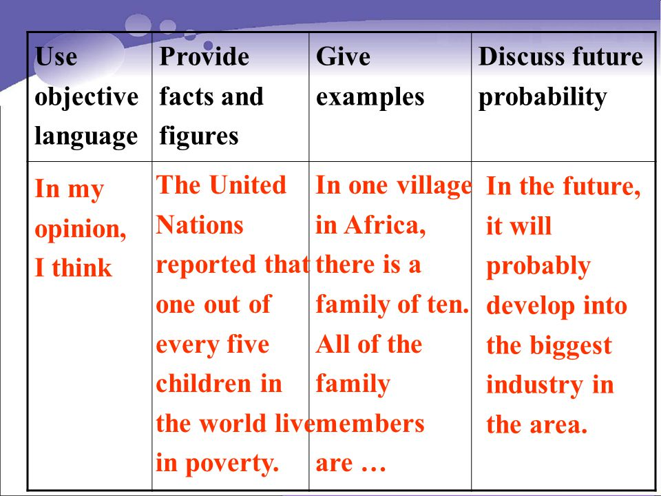 Use objective language Provide facts and figures Give examples Discuss future probability In my opinion, I think The United Nations reported that one