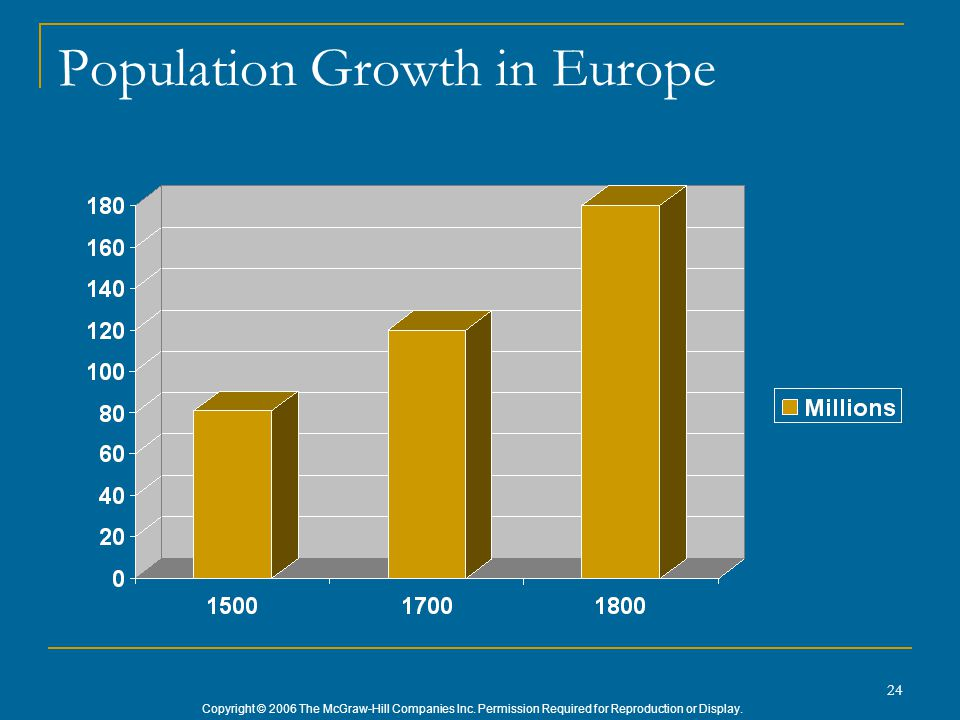 Copyright © 2006 The McGraw-Hill Companies Inc. Permission Required for Reproduction or Display. 24 Population Growth in Europe