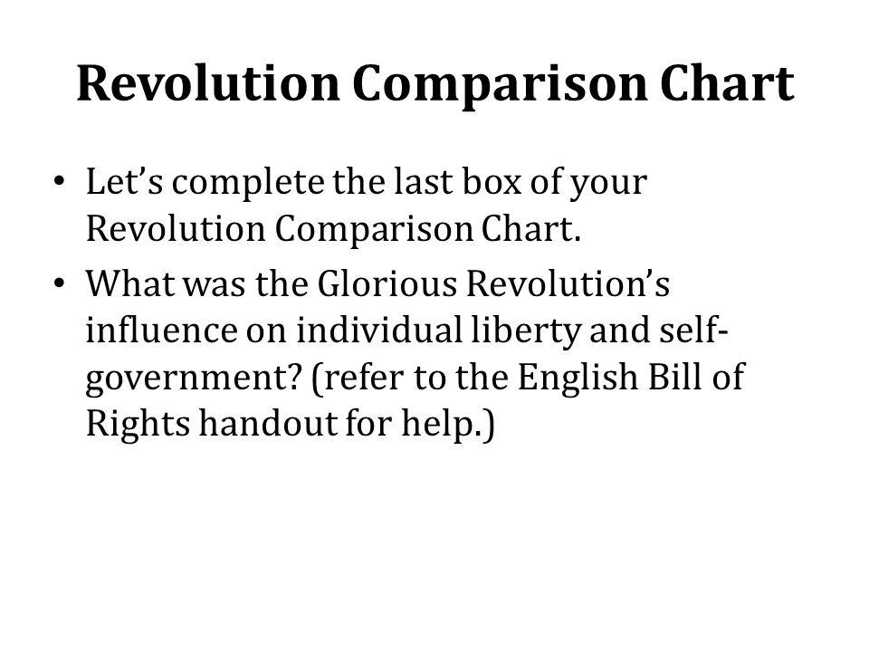 Revolution Comparison Chart Let's complete the last box of your Revolution Comparison Chart.
