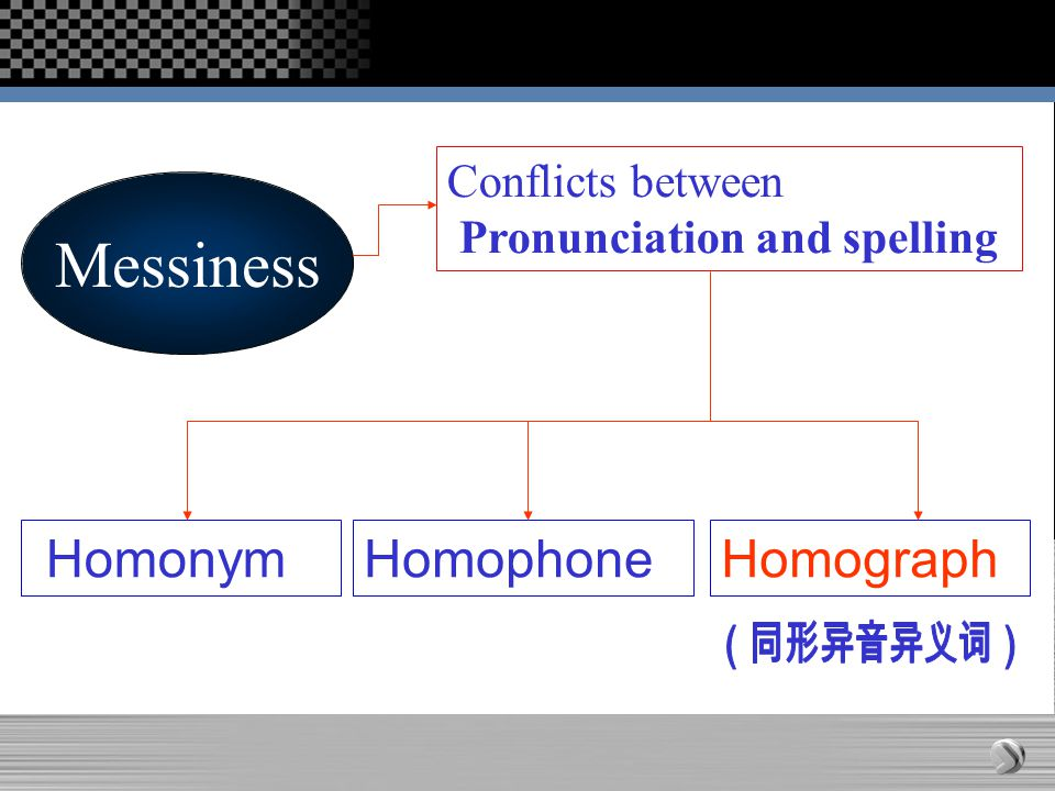 Messiness Conflicts between Pronunciation and spelling Homophone Homograph Homonym