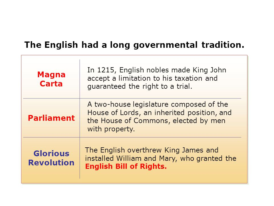 The English had a long governmental tradition. Magna Carta Parliament Glorious Revolution In 1215, English nobles made King John accept a limitation t