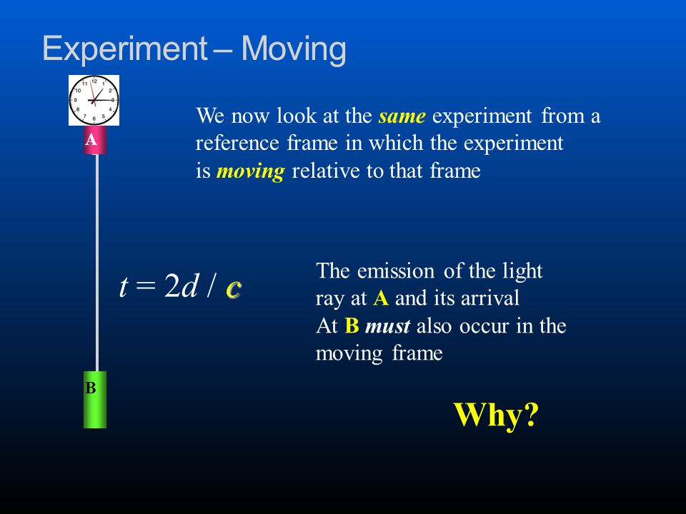 Experiment – Moving We now look at the same experiment from a reference frame in which the experiment is moving relative to that frame B A c t = 2d / c The emission of the light ray at A and its arrival At B must also occur in the moving frame Why