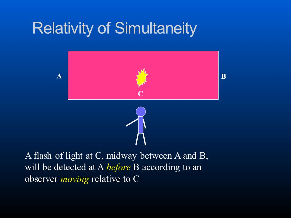 Relativity of Simultaneity A B C A flash of light at C, midway between A and B, will be detected at A before B according to an observer moving relative to C