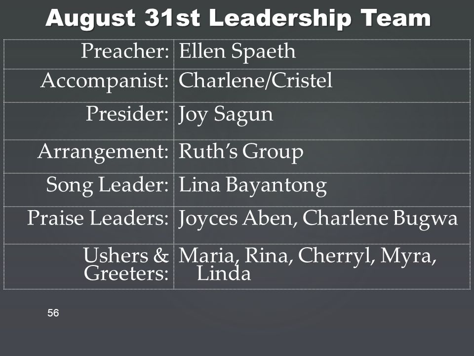 August 31st Leadership Team 56 Preacher:Ellen Spaeth Accompanist:Charlene/Cristel Presider:Joy Sagun Arrangement:Ruth's Group Song Leader:Lina Bayantong Praise Leaders:Joyces Aben, Charlene Bugwa Ushers & Greeters: Maria, Rina, Cherryl, Myra, Linda