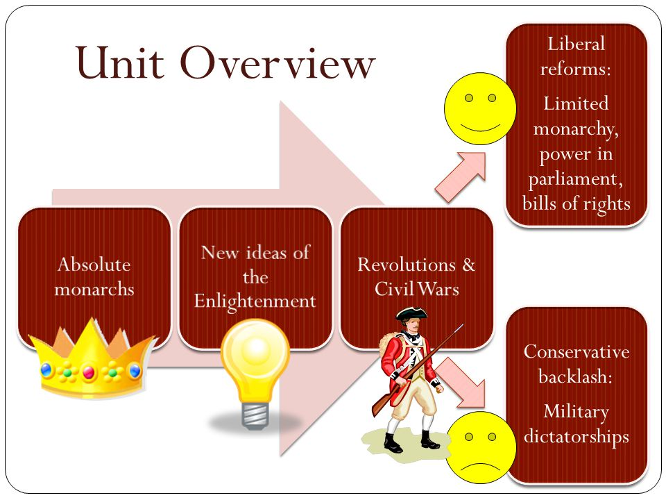 Unit Overview Absolute monarchs New ideas of the Enlightenment Revolutions & Civil Wars Liberal reforms: Limited monarchy, power in parliament, bills