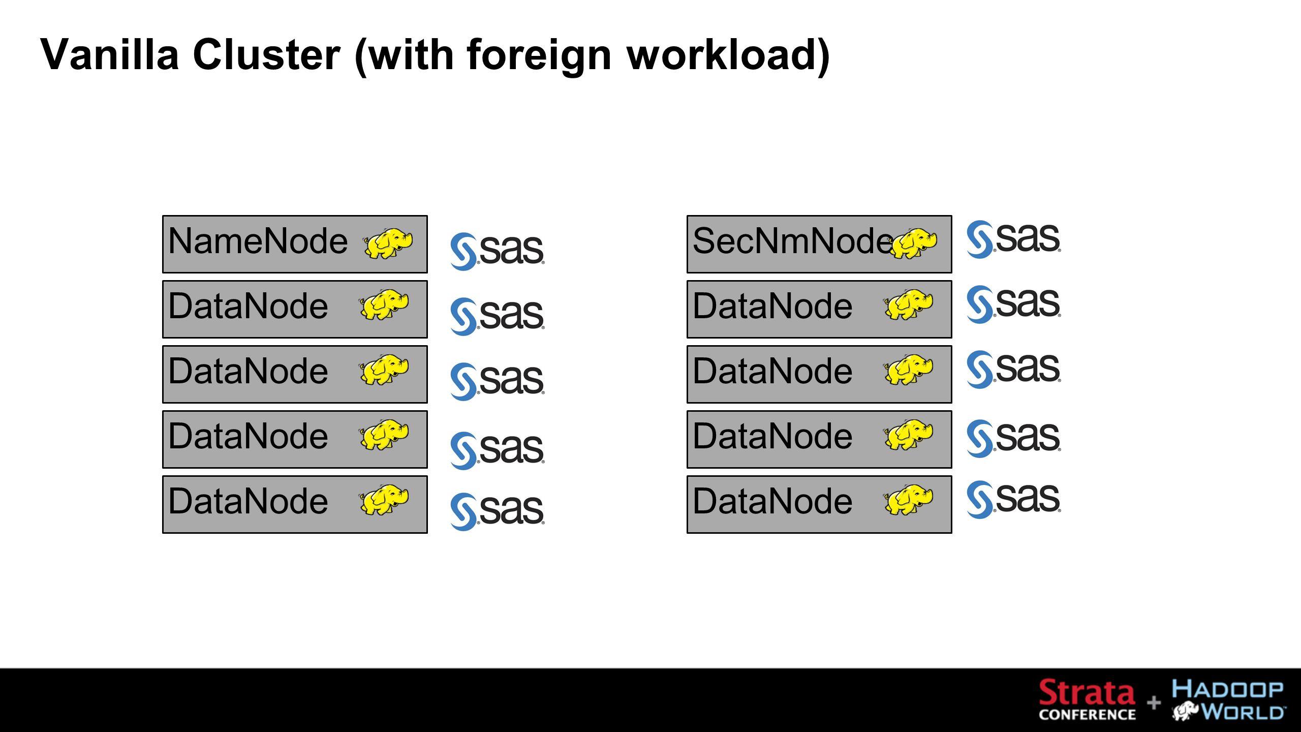 NameNodeDataNode SecNmNodeDataNode Vanilla Cluster (with foreign workload)