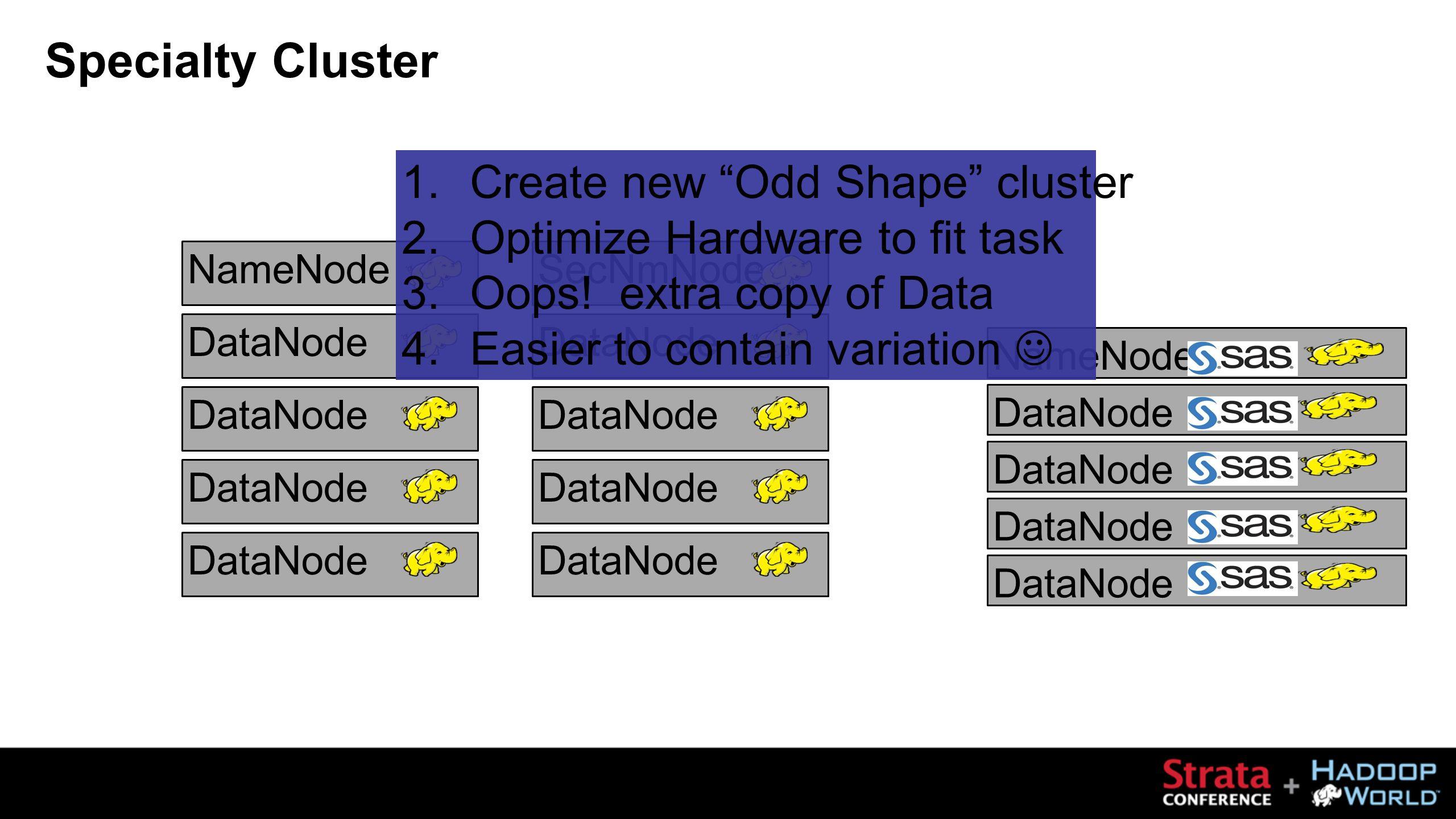 NameNode DataNode SecNmNode DataNode Specialty Cluster NameNode DataNode 1.Create new Odd Shape cluster 2.Optimize Hardware to fit task 3.Oops.