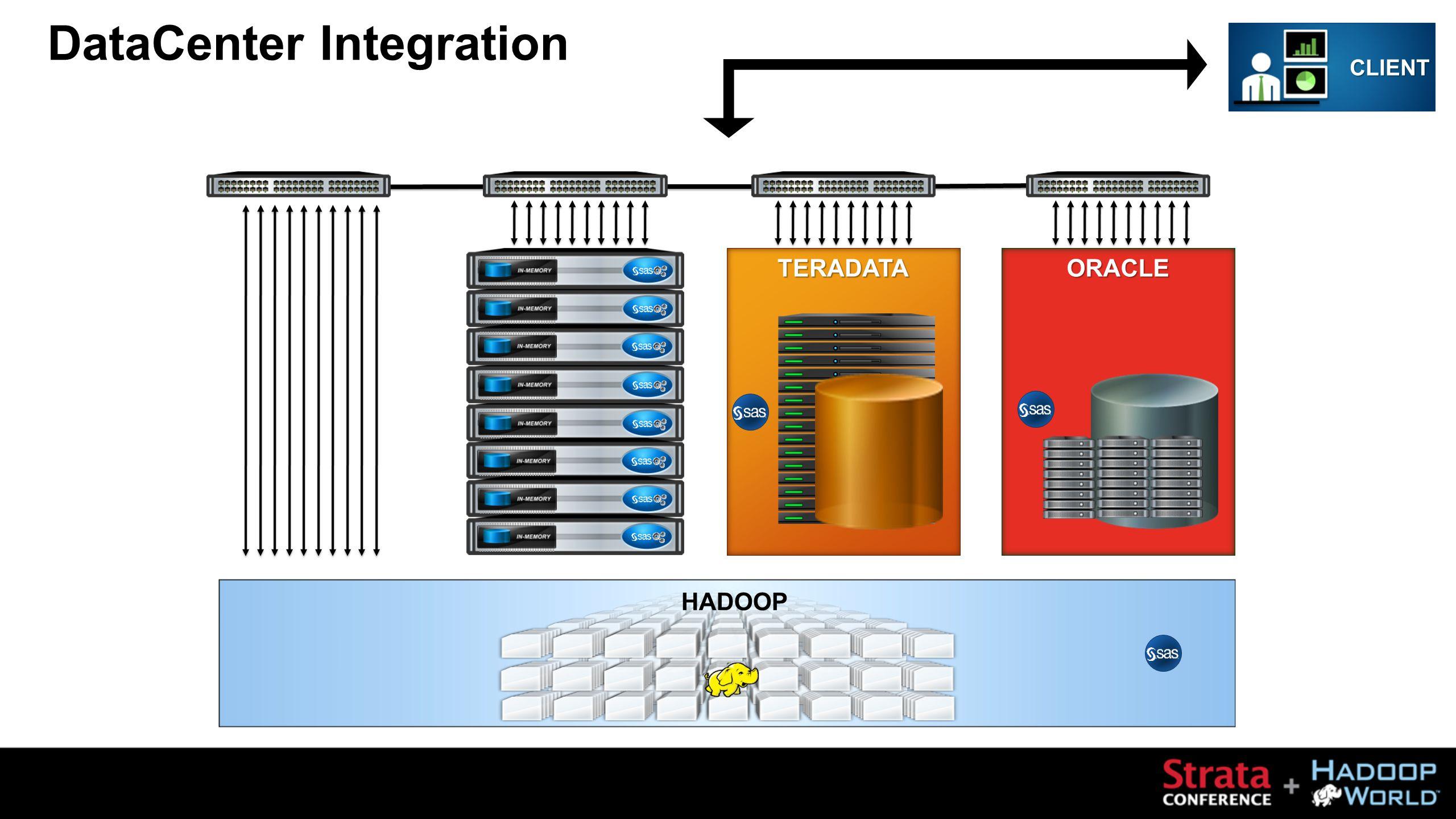 TERADATA CLIENT ORACLE HADOOP DataCenter Integration