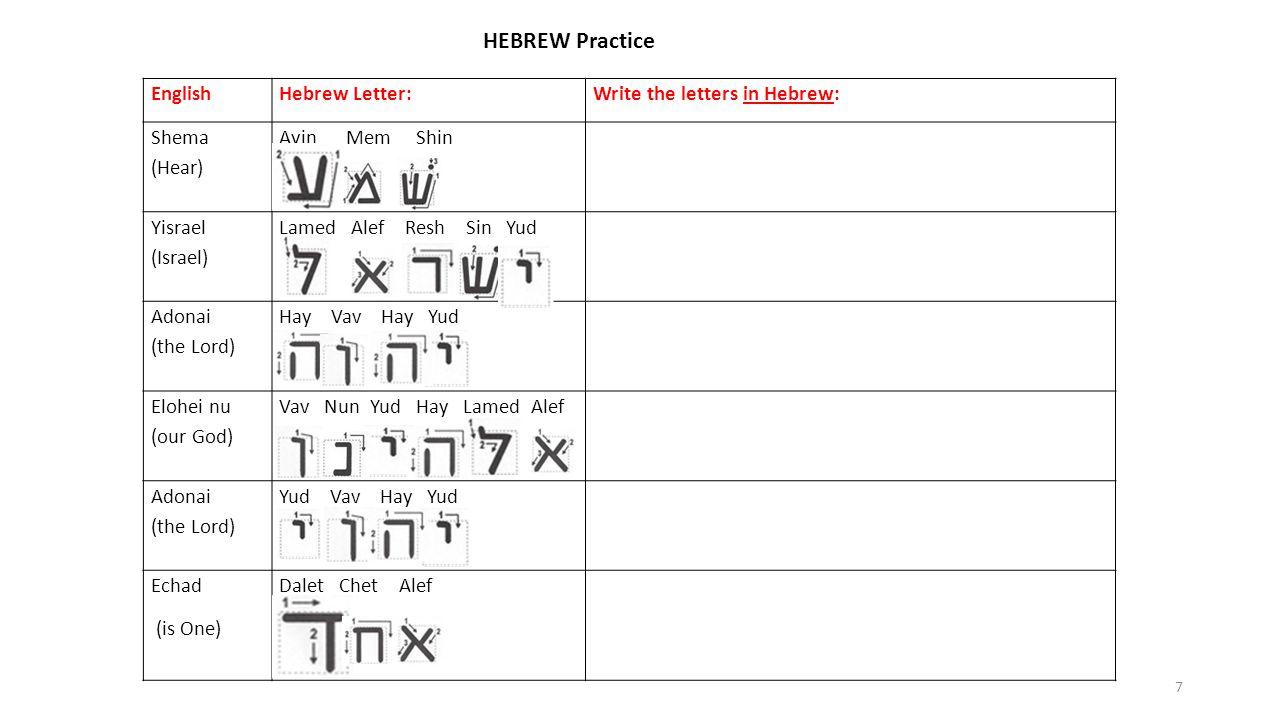 EnglishHebrew Letter:Write the letters in Hebrew: Shema (Hear) Ayin Mem Shin Yisrael (Israel) Lamed Alef Resh Sin Yud Adonai (the Lord) Hay Vav Hay Yud Elohei nu (our God) Vav Nun Yud Hay Lamed Alef Adonai (the Lord) Yud Vav Hay Yud Echad (is One) Dalet Chet Alef 7 HEBREW Practice