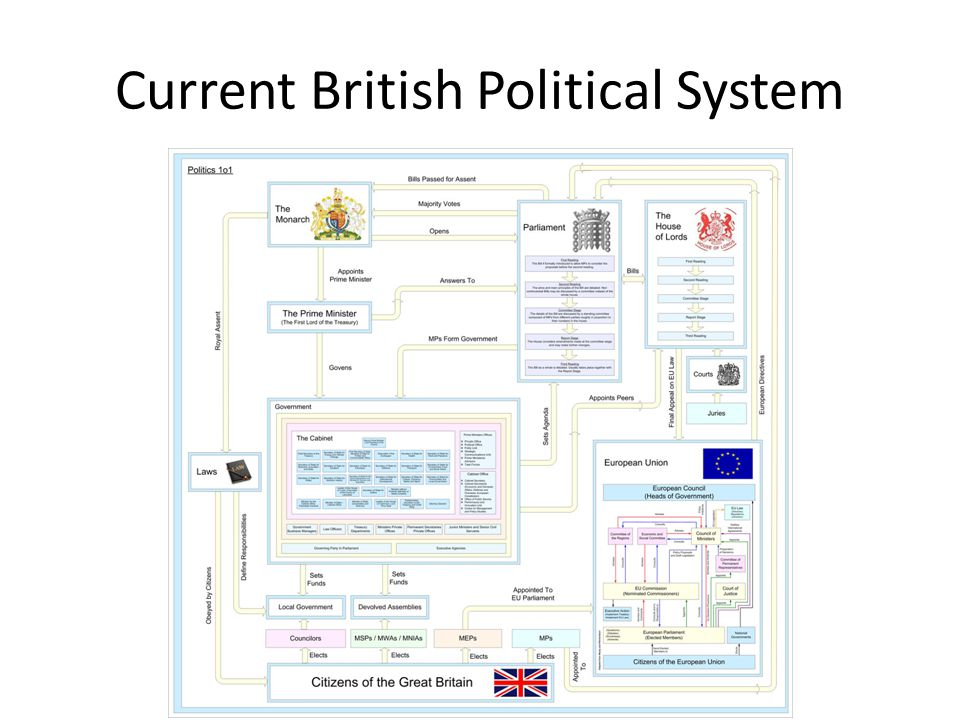 Current British Political System