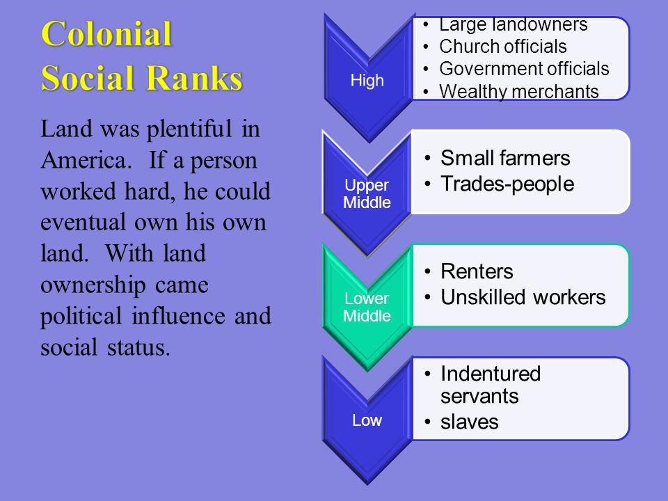 Land was plentiful in America. If a person worked hard, he could eventual own his own land. With land ownership came political influence and social st