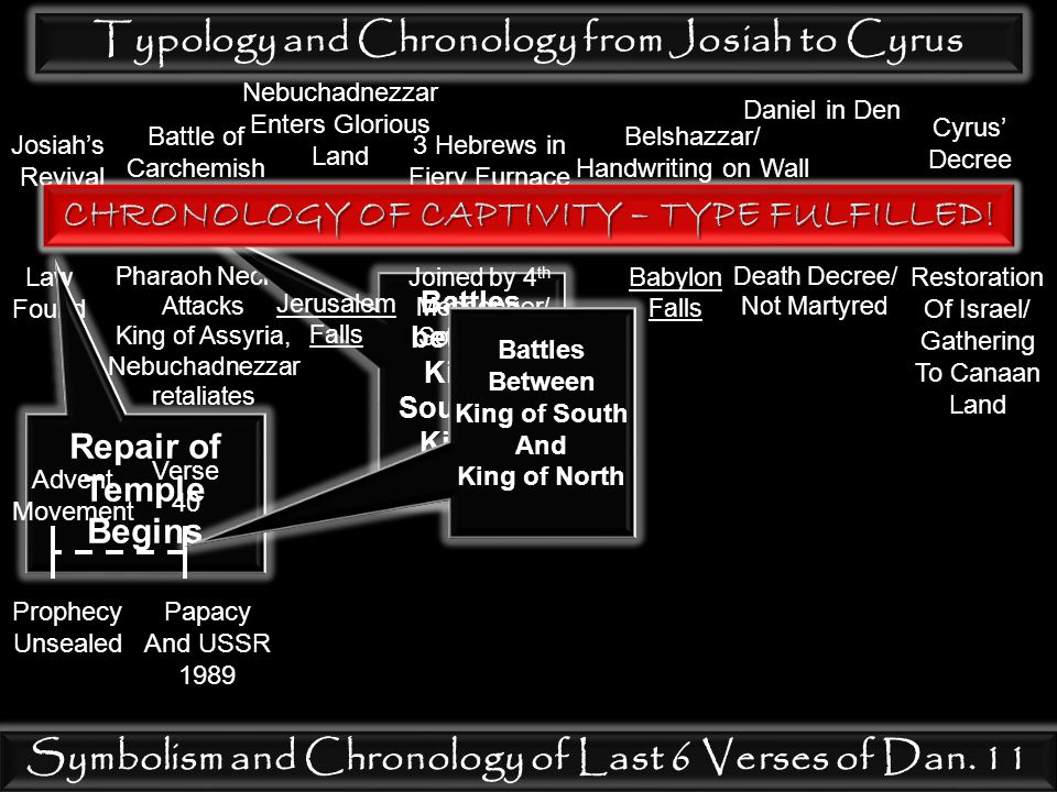 Typology and Chronology from Josiah to Cyrus Josiah's Revival Law Found Repair of Temple Begins Battle of Carchemish Pharaoh Necho Attacks King of Assyria, Nebuchadnezzar retaliates Battles between King of South and King of North Nebuchadnezzar Enters Glorious Land Jerusalem Falls 3 Hebrews in Fiery Furnace Joined by 4 th Messenger/ Son of God N's Conversion Belshazzar/ Handwriting on Wall Babylon Falls Daniel in Den Death Decree/ Not Martyred Cyrus' Decree Restoration Of Israel/ Gathering To Canaan Land Symbolism and Chronology of Last 6 Verses of Dan.