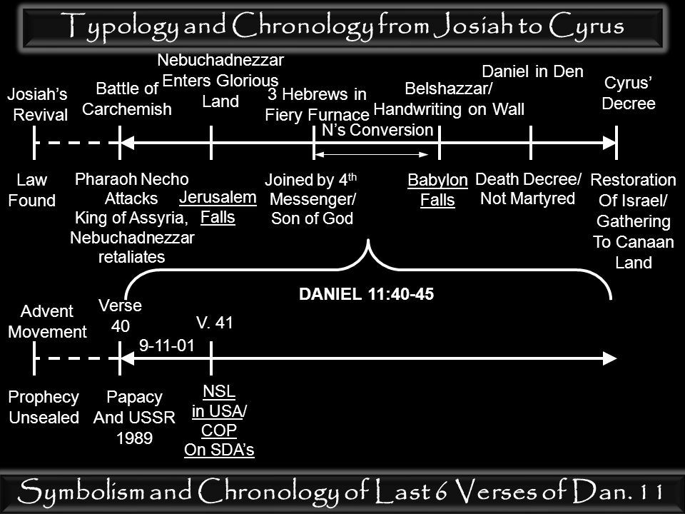 Typology and Chronology from Josiah to Cyrus Josiah's Revival Law Found Battle of Carchemish Pharaoh Necho Attacks King of Assyria, Nebuchadnezzar retaliates Nebuchadnezzar Enters Glorious Land Jerusalem Falls 3 Hebrews in Fiery Furnace Joined by 4 th Messenger/ Son of God N's Conversion Belshazzar/ Handwriting on Wall Babylon Falls Daniel in Den Death Decree/ Not Martyred Cyrus' Decree Restoration Of Israel/ Gathering To Canaan Land Symbolism and Chronology of Last 6 Verses of Dan.