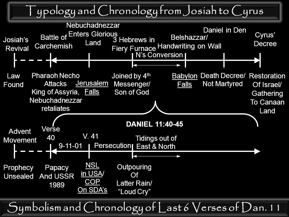 Typology and Chronology from Josiah to Cyrus Josiah's Revival Law Found Battle of Carchemish Pharaoh Necho Attacks King of Assyria, Nebuchadnezzar ret