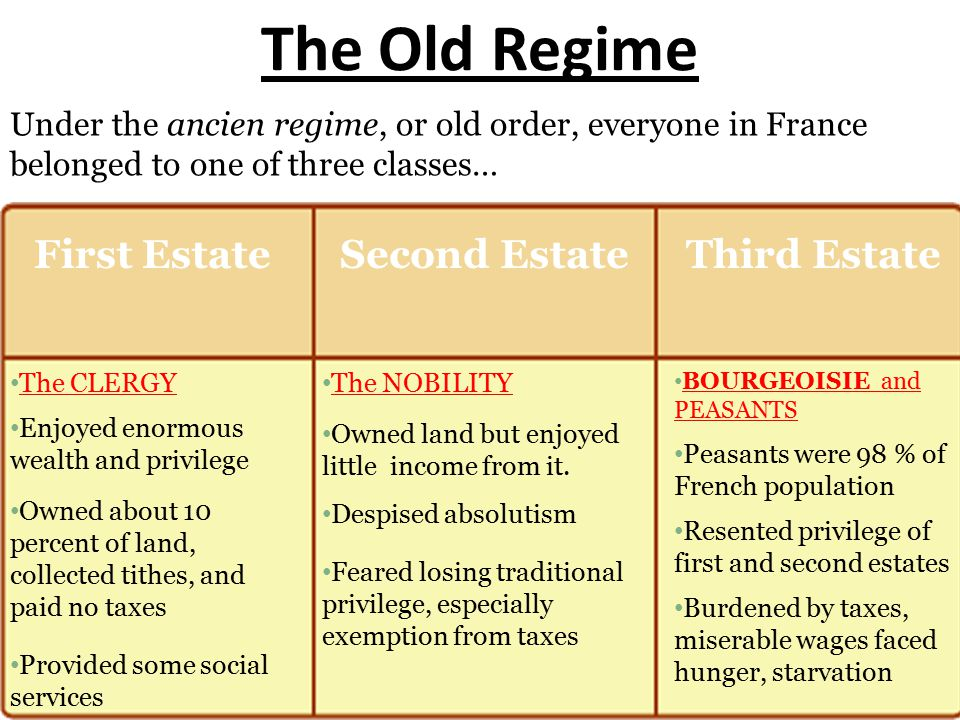 The Old Regime Under the ancien regime, or old order, everyone in France belonged to one of three classes… First EstateSecond EstateThird Estate The CLERGY Enjoyed enormous wealth and privilege Owned about 10 percent of land, collected tithes, and paid no taxes Provided some social services The NOBILITY Owned land but enjoyed little income from it.