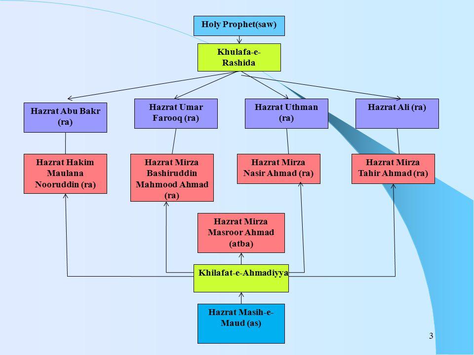 3 Holy Prophet(saw) Khulafa-e- Rashida Hazrat Uthman (ra) Hazrat Mirza Nasir Ahmad (ra) Hazrat Mirza Tahir Ahmad (ra) Hazrat Mirza Bashiruddin Mahmood