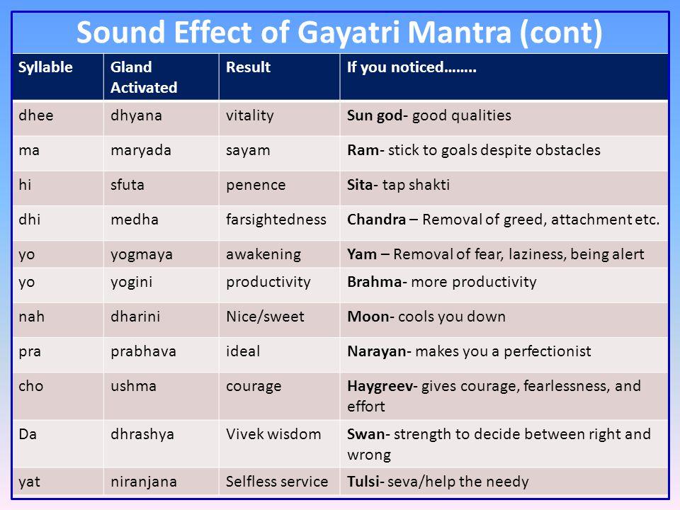 Sound Effect of Gayatri Mantra (cont) SyllableGland Activated ResultIf you noticed……..