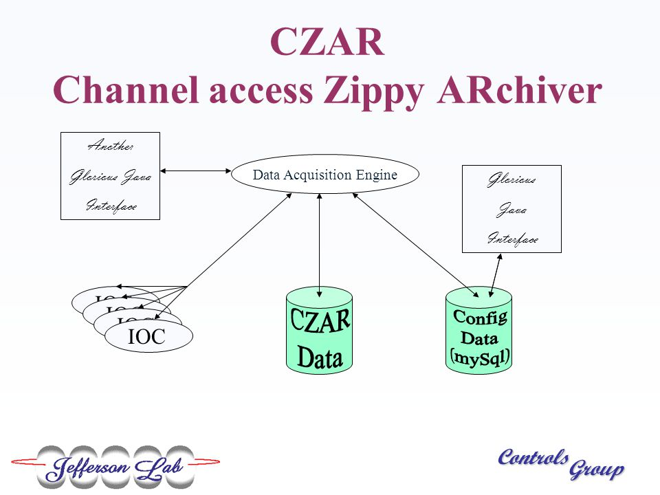 Controls Group CZAR Channel access Zippy ARchiver Data Acquisition Engine IOC Horrible SQL Interface Glorious Java Interface Another Glorious Java Interface