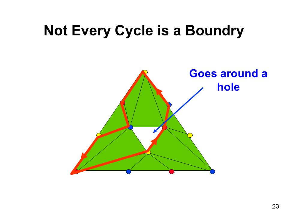 23 Not Every Cycle is a Boundry Goes around a hole