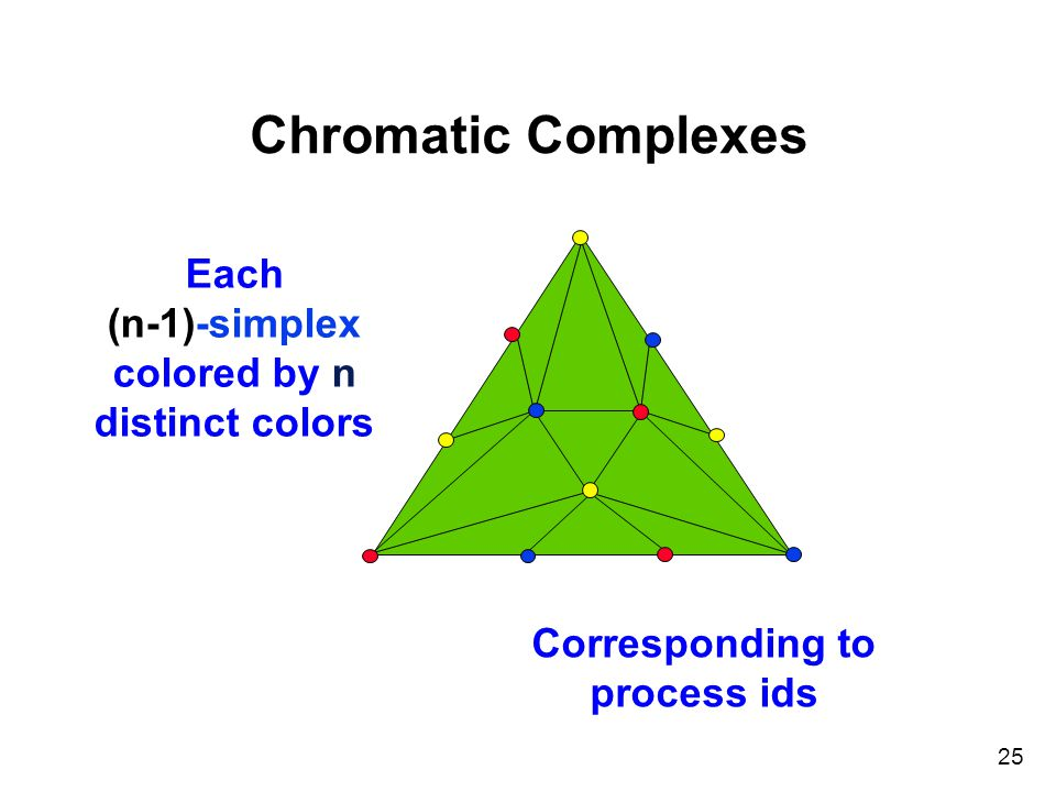 25 Chromatic Complexes Each (n-1)-simplex colored by n distinct colors Corresponding to process ids