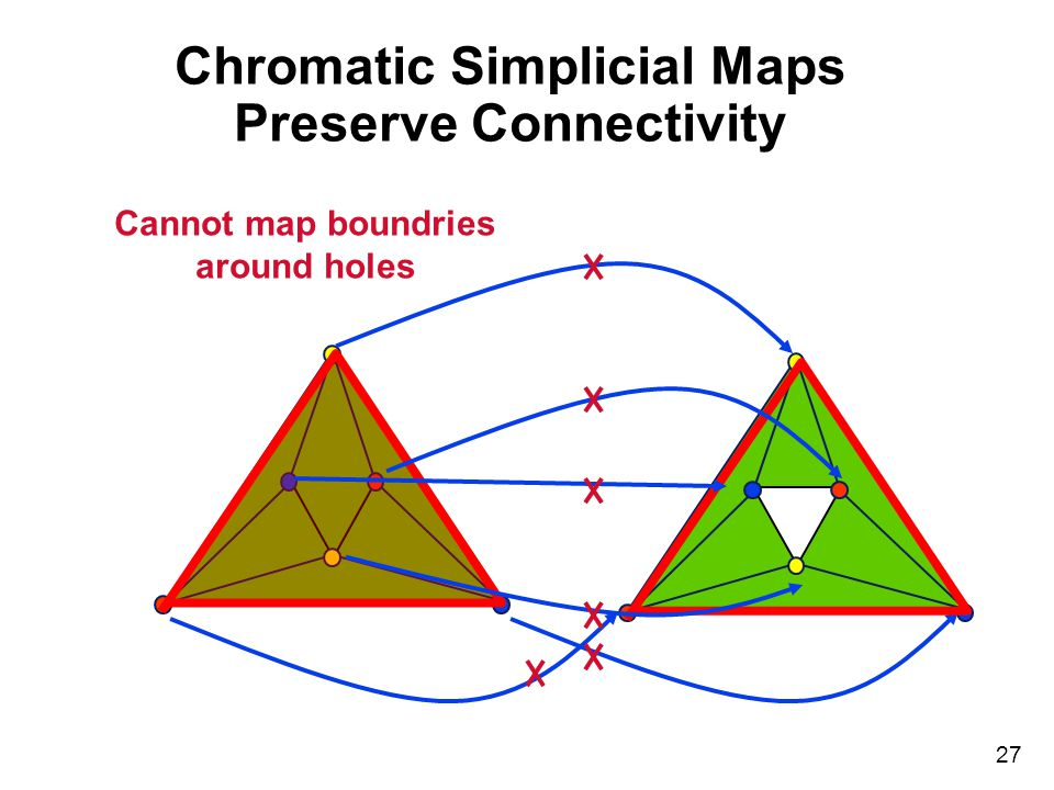27 Chromatic Simplicial Maps Preserve Connectivity Cannot map boundries around holes