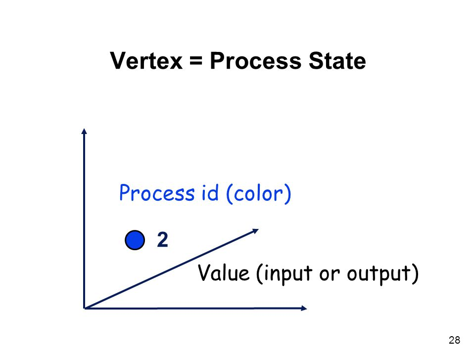 28 Vertex = Process State Process id (color) Value (input or output) 2