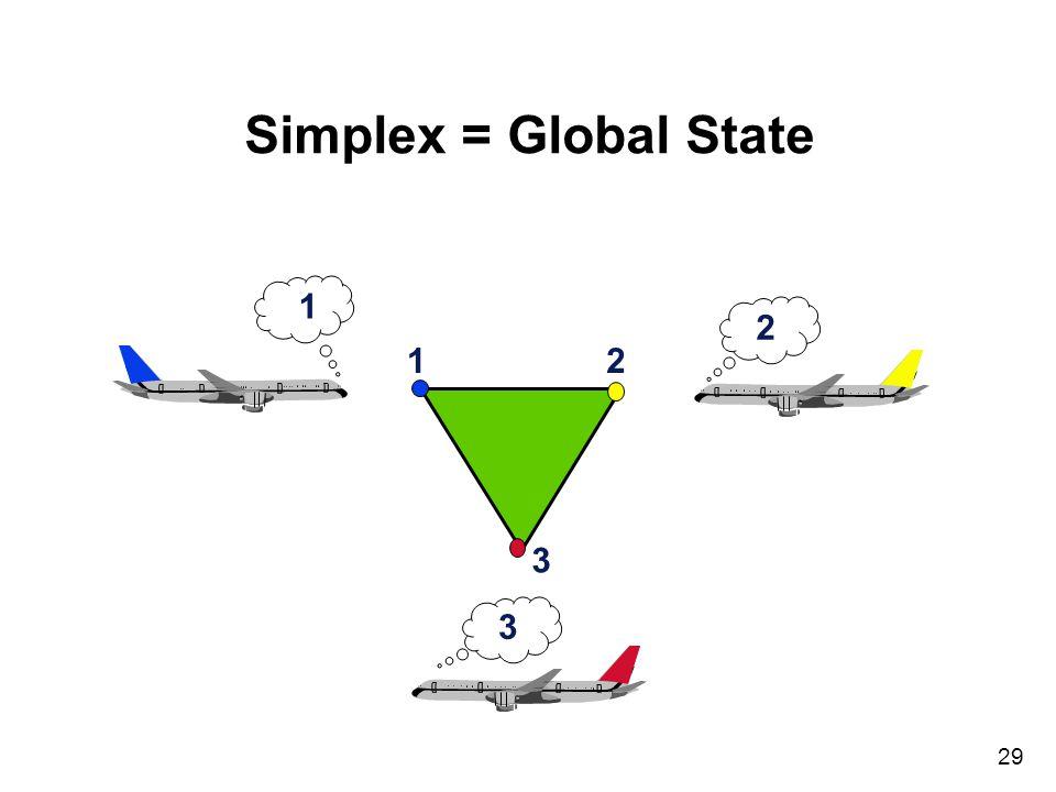 29 Simplex = Global State 12 3 2 1 3