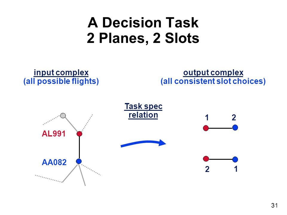 31 input complex (all possible flights) output complex (all consistent slot choices) A Decision Task 2 Planes, 2 Slots Task spec relation AA082 AL991