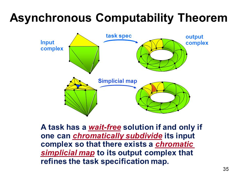 35 Asynchronous Computability Theorem A task has a wait-free solution if and only if one can chromatically subdivide its input complex so that there e