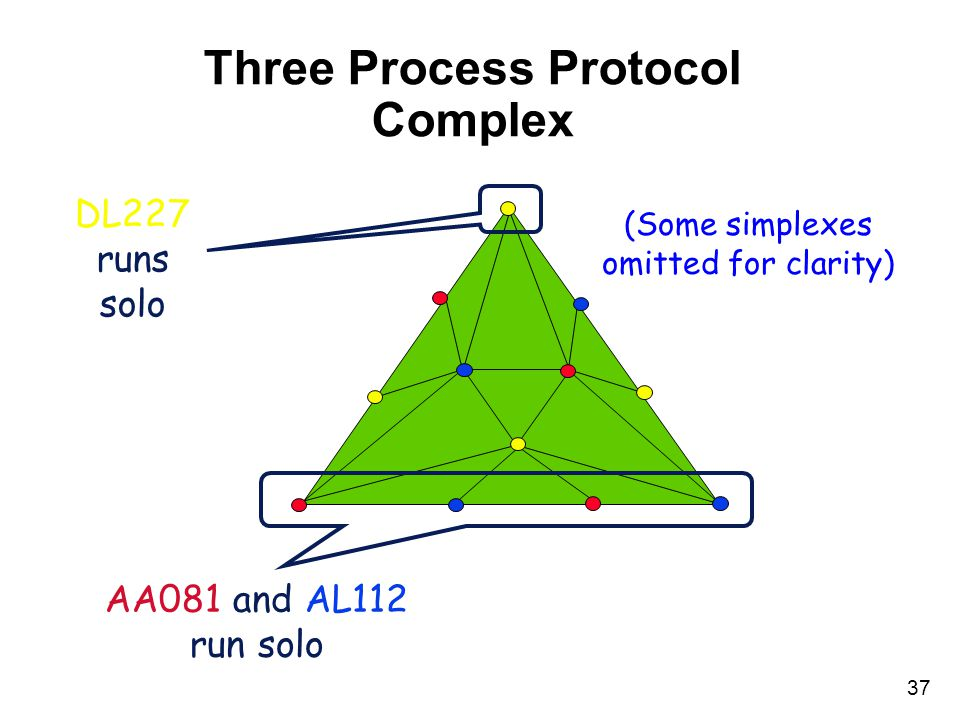 37 Three Process Protocol Complex DL227 runs solo AA081 and AL112 run solo (Some simplexes omitted for clarity)