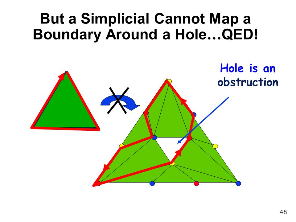 48 But a Simplicial Cannot Map a Boundary Around a Hole … QED! Hole is an obstruction