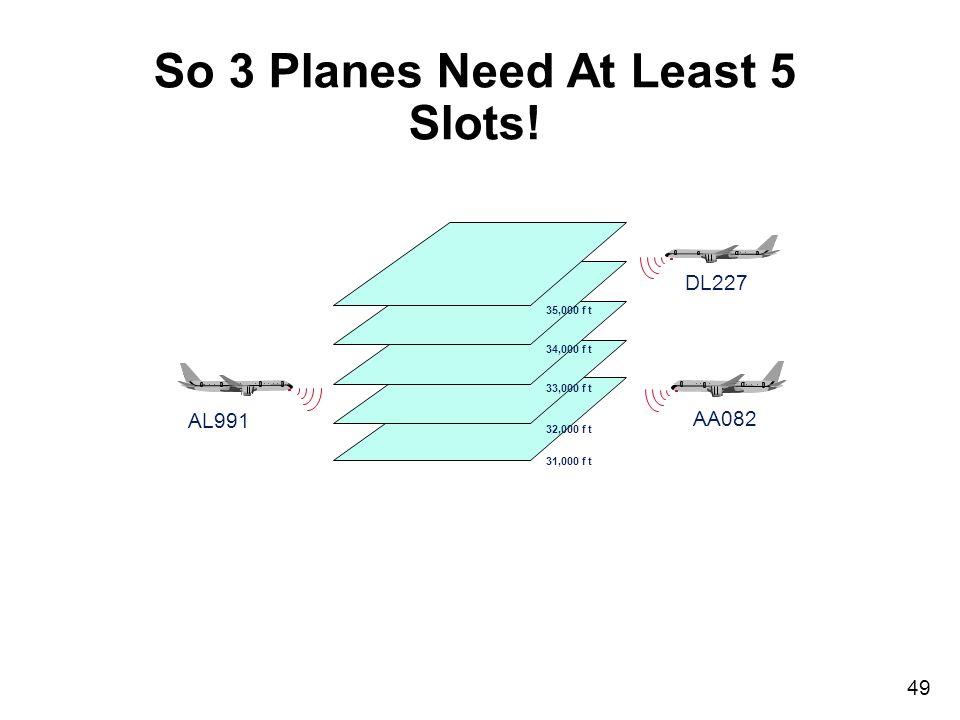 49 35,000 f t 34,000 f t 33,000 f t 32,000 f t 31,000 f t DL227 AA082 AL991 So 3 Planes Need At Least 5 Slots!
