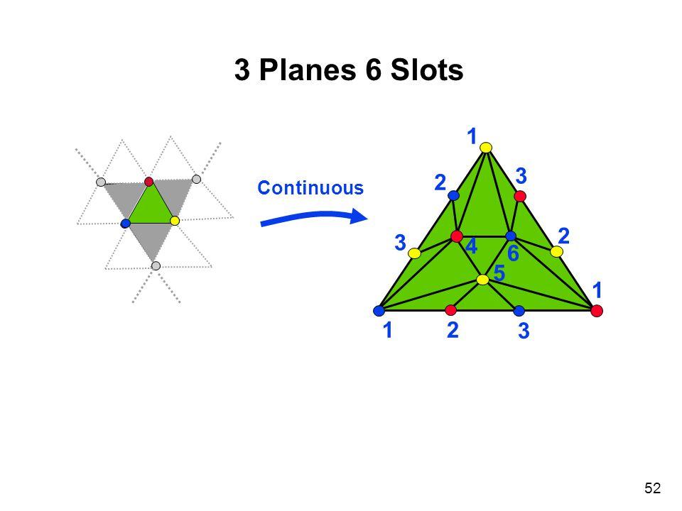 52 3 Planes 6 Slots 1 1 1 2 3 2 3 3 2 4 5 6 R Continuous