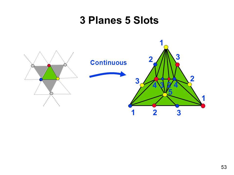 53 1 1 1 2 3 2 3 3 2 4 5 4 3 2 3 Planes 5 Slots R Continuous