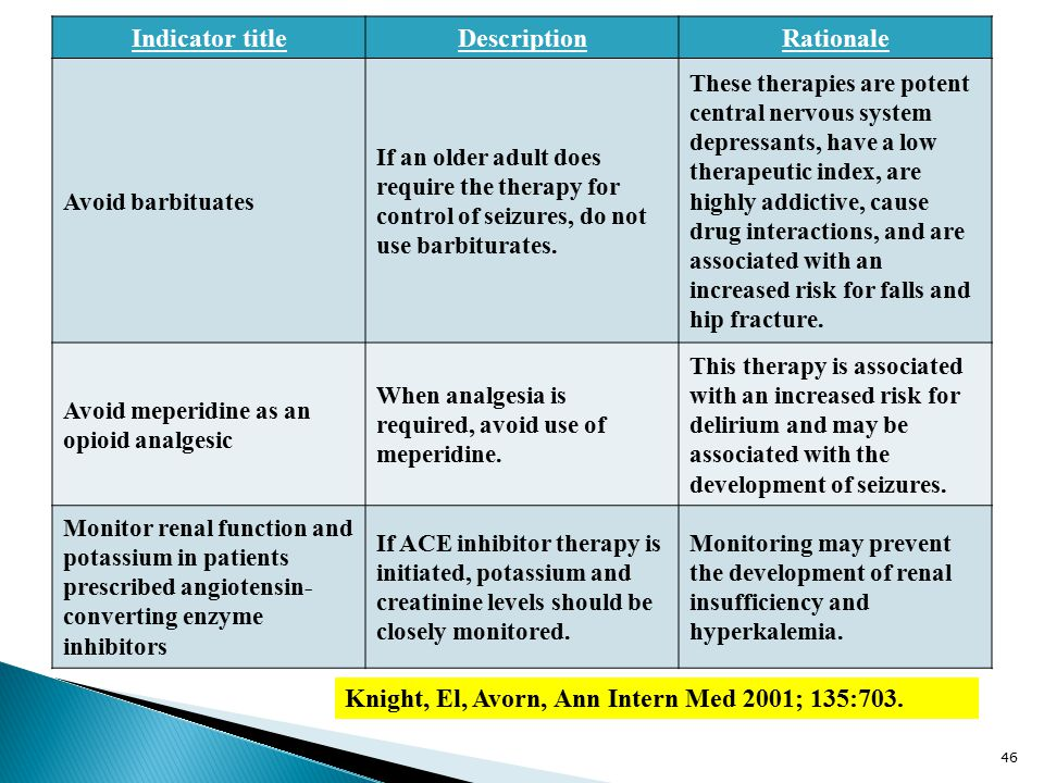 Indicator titleDescriptionRationale Avoid barbituates If an older adult does require the therapy for control of seizures, do not use barbiturates.