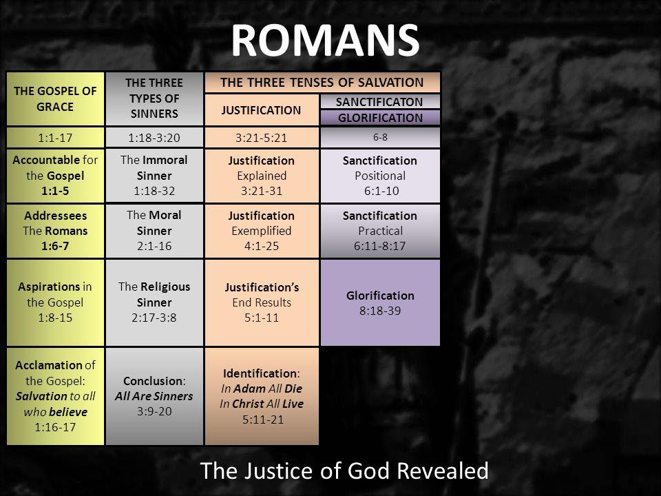 1:1-171:18-3:203:21-5:21 6-8 THE GOSPEL OF GRACE THE THREE TYPES OF SINNERS JUSTIFICATION SANCTIFICATON Sanctification Positional 6:1-10 Sanctificatio