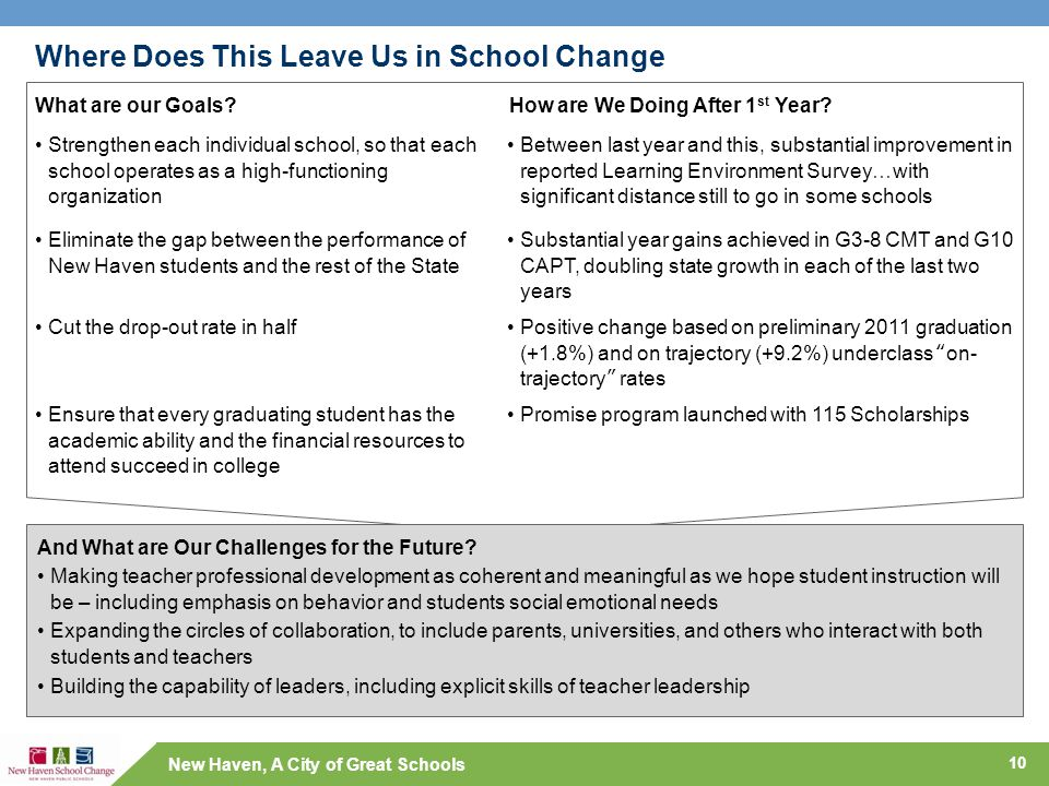 New Haven, A City of Great Schools Where Does This Leave Us in School Change 10 What are our Goals?How are We Doing After 1 st Year? Cut the drop-out