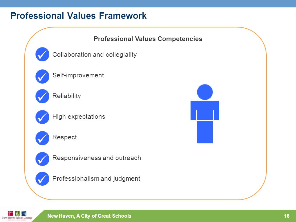 New Haven, A City of Great Schools Professional Values Competencies Collaboration and collegiality Self-improvement Reliability High expectations Resp