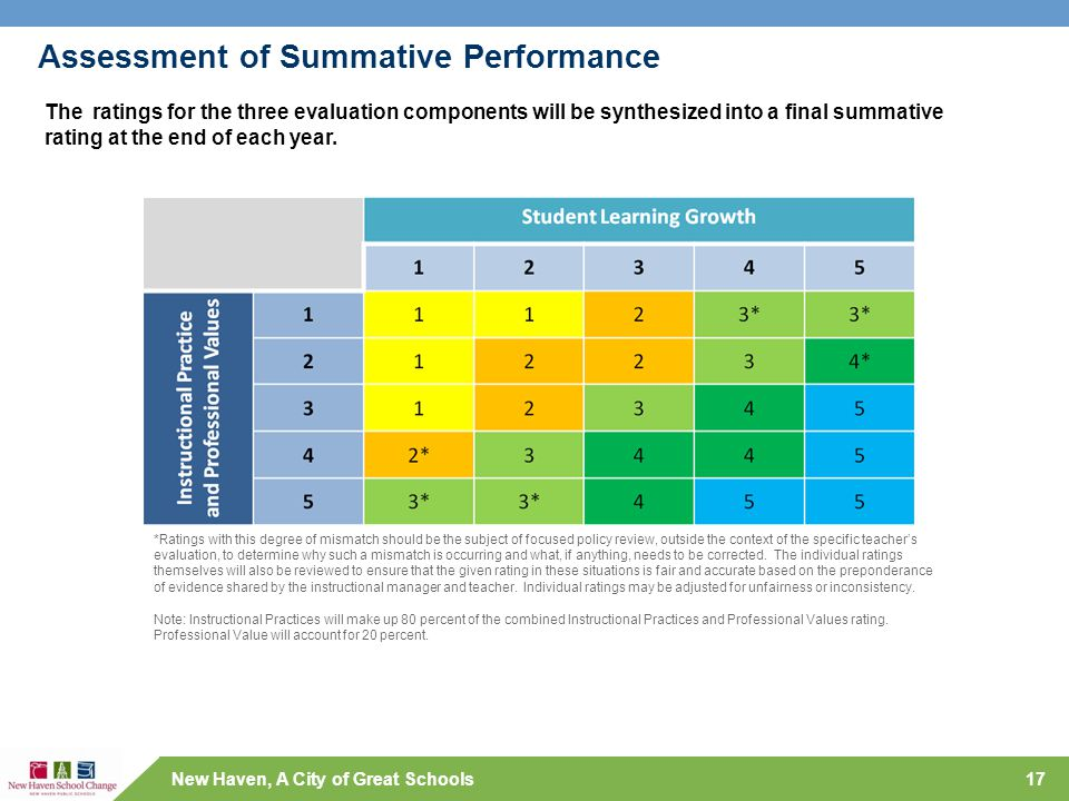 New Haven, A City of Great Schools Assessment of Summative Performance 17 The ratings for the three evaluation components will be synthesized into a f