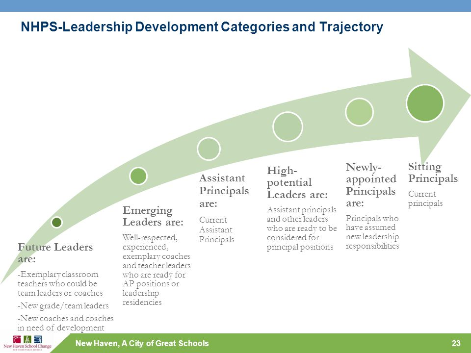 New Haven, A City of Great Schools NHPS-Leadership Development Categories and Trajectory Future Leaders are: -Exemplary classroom teachers who could b