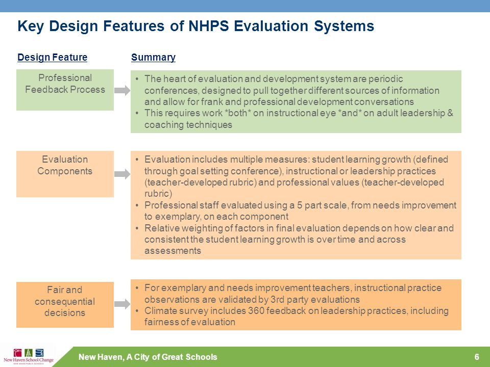 New Haven, A City of Great Schools Key Design Features of NHPS Evaluation Systems 6 Professional Feedback Process Evaluation Components Fair and conse